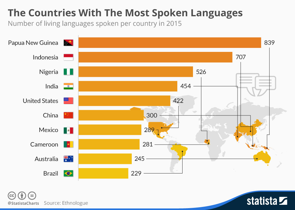 The Worlds Languages Captured In Charts World Economic Forum - Top ten languages spoken in the world