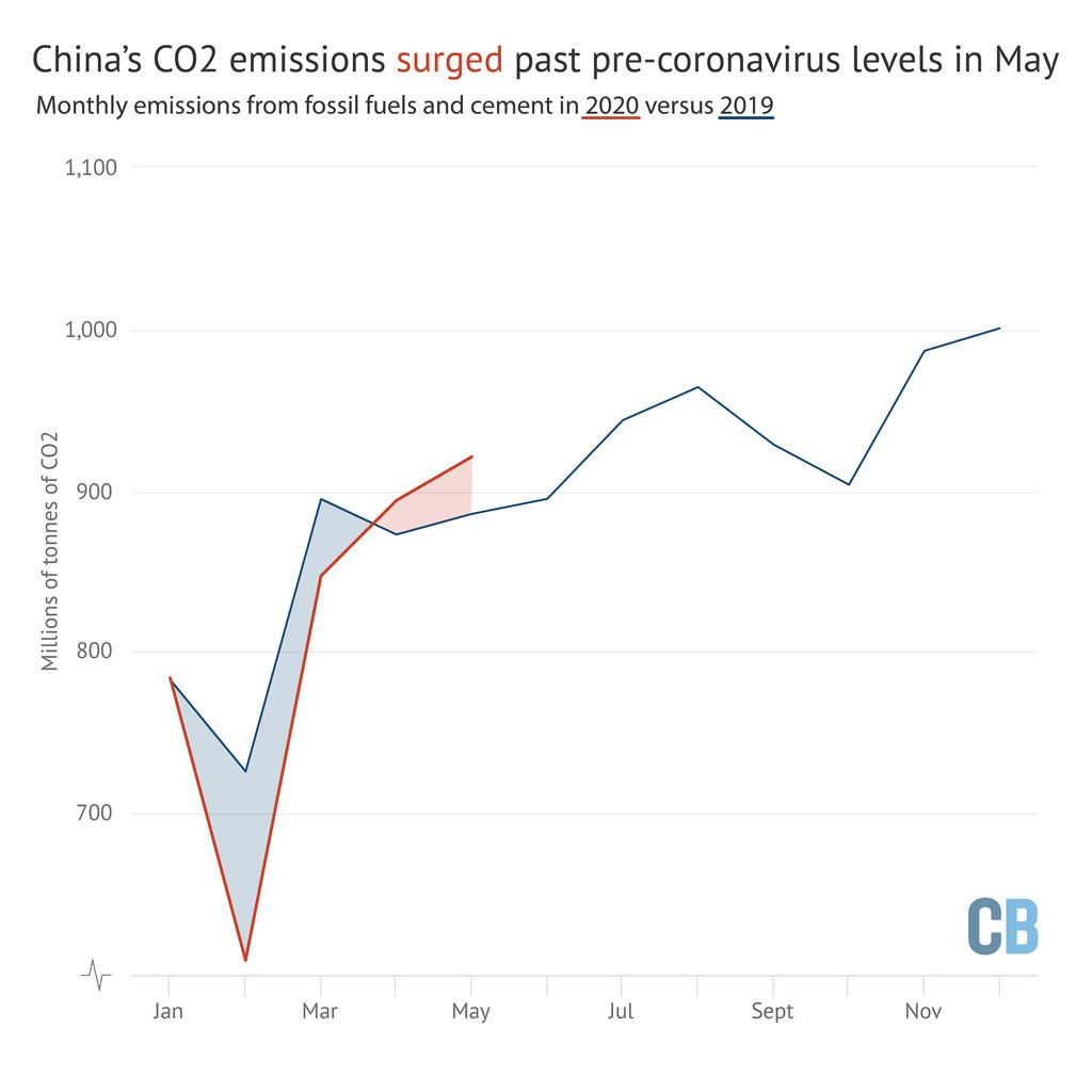 chinese national carbon trading scheme