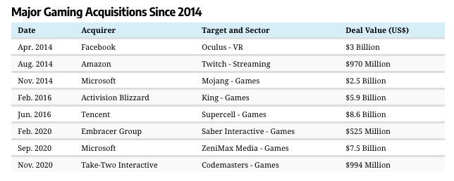 Importantes adquisiciones de juegos desde 2014.