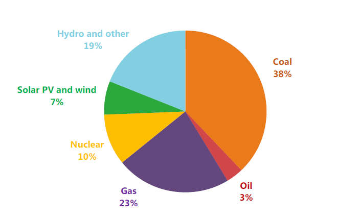 The electricity generation mix, 2018.