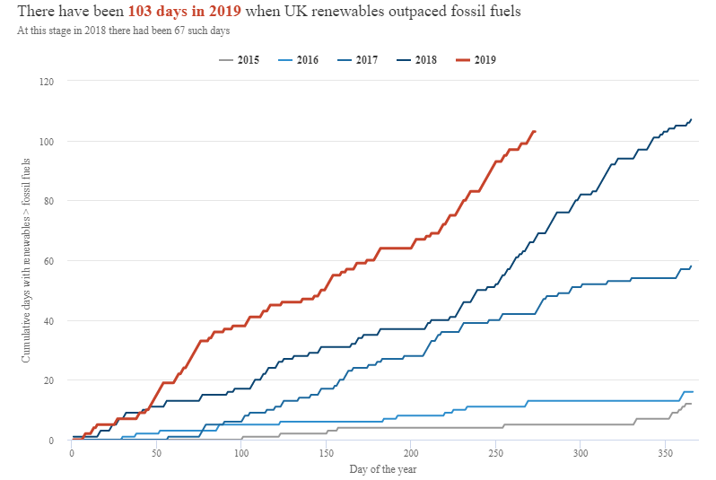 Cumulative count of days each year when electricity generation from renewables was higher than that from fossil fuels. Prior to 2015 there were no days when renewables outpaced fossil fuels.