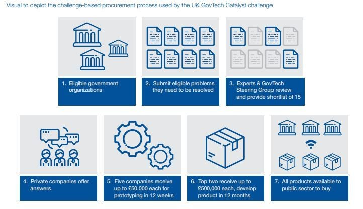 Example of a procurement process based on the challenges mentioned in the guidelines