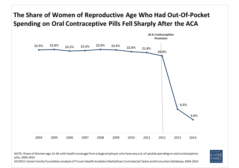 Thanks to the Affordable Care Act, far fewer women in the US had to pay out of pocket for the pill