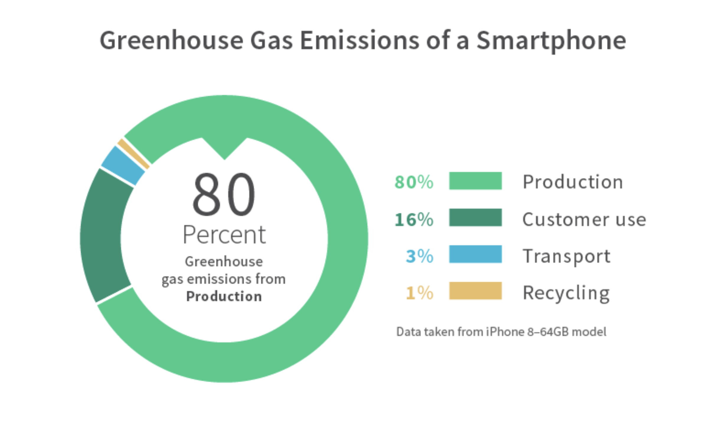 The biggest environmental impact of smartphones occurs during manufacture