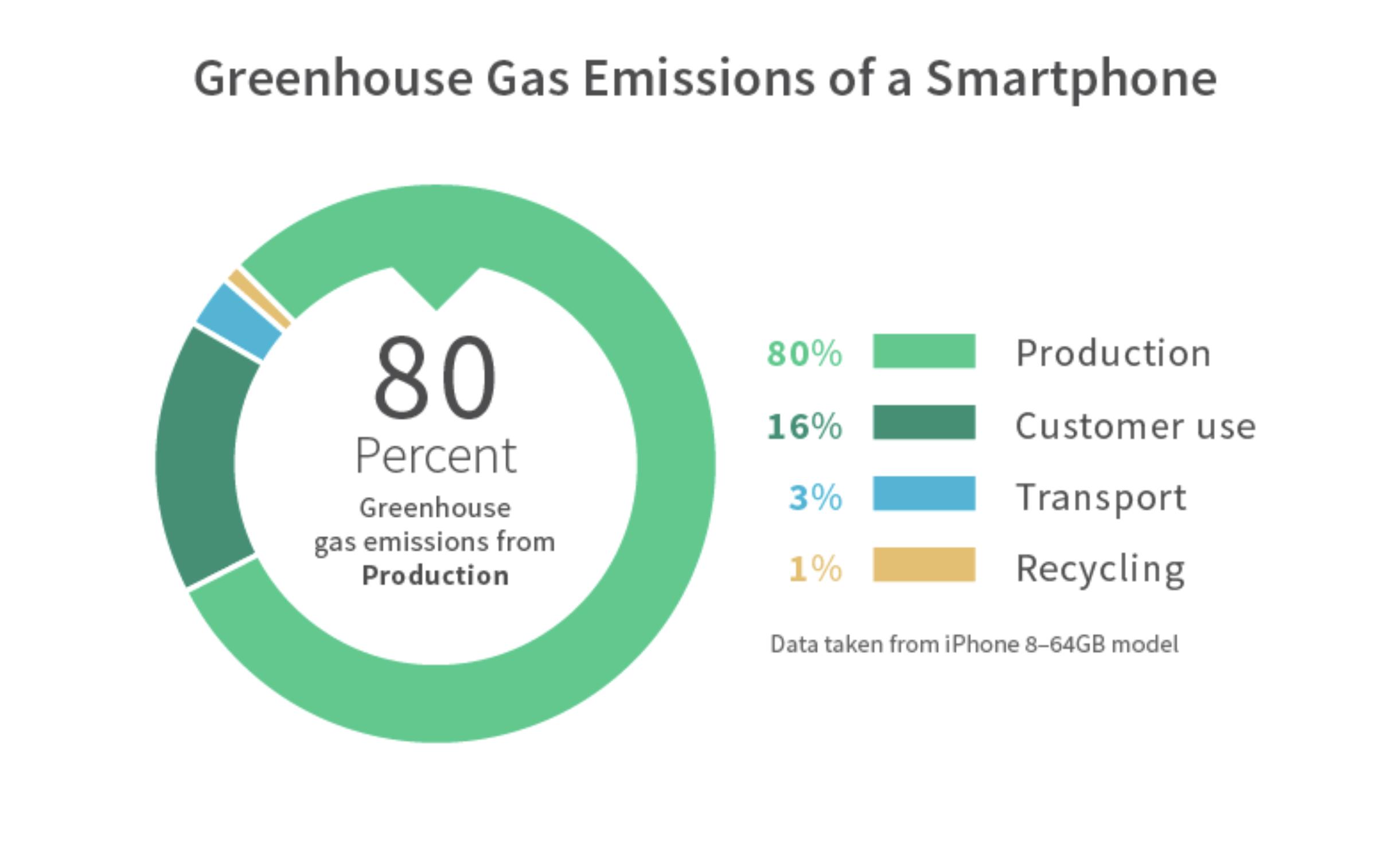 El mayor impacto ambiental de los teléfonos inteligentes ocurre durante la fabricación