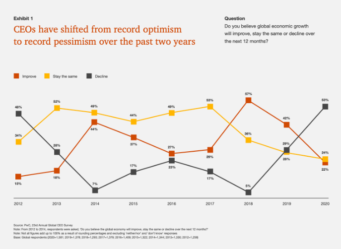 CEO's have shifted from record optimism to