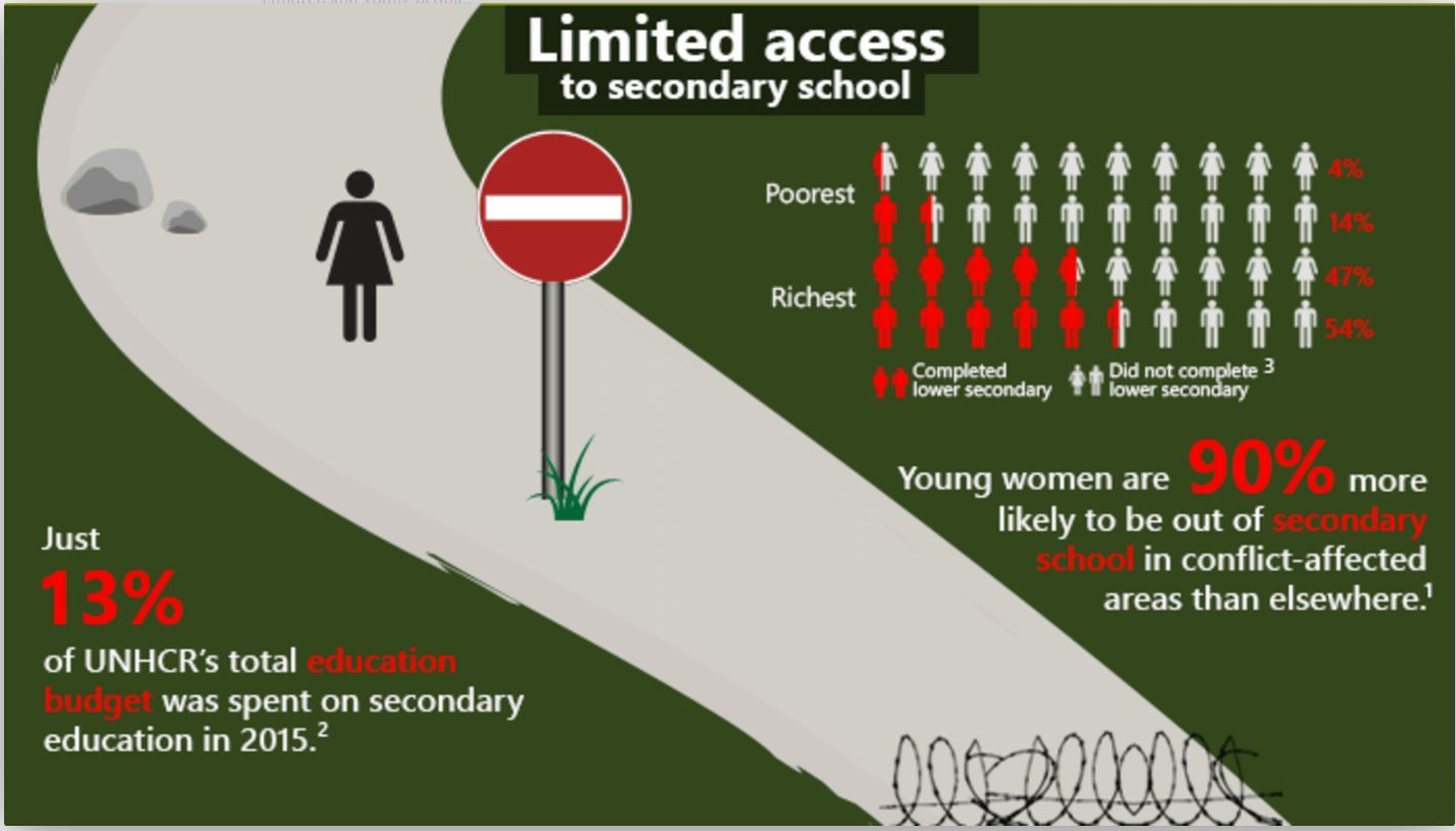 Girls have limited access to secondary schools.