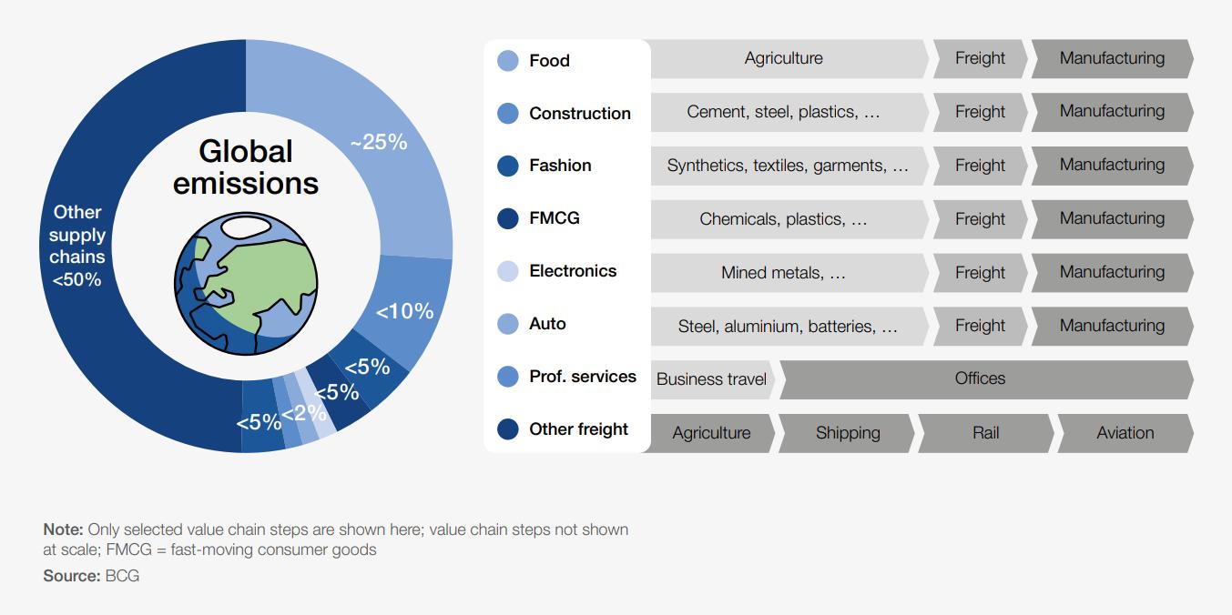 Fashion-leads-to-global-emissions
