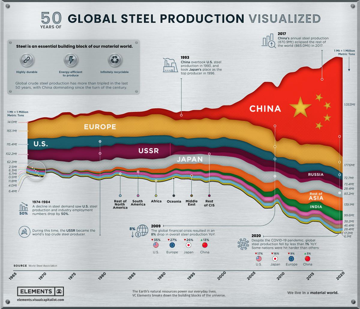 Global steel production visualised.