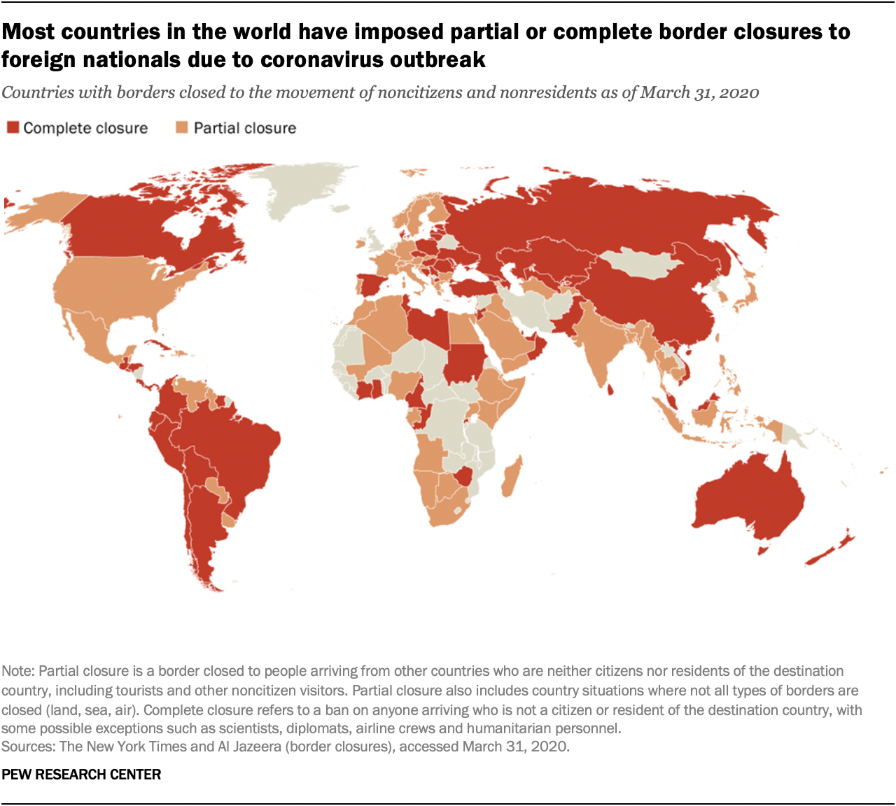Most countries have imposed partial or complete border closure COVID-19