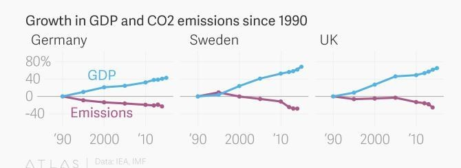 Growth in GDP and CO2 emissions since 1990