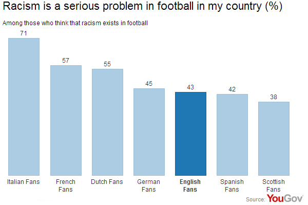 Racism in football across different European countries