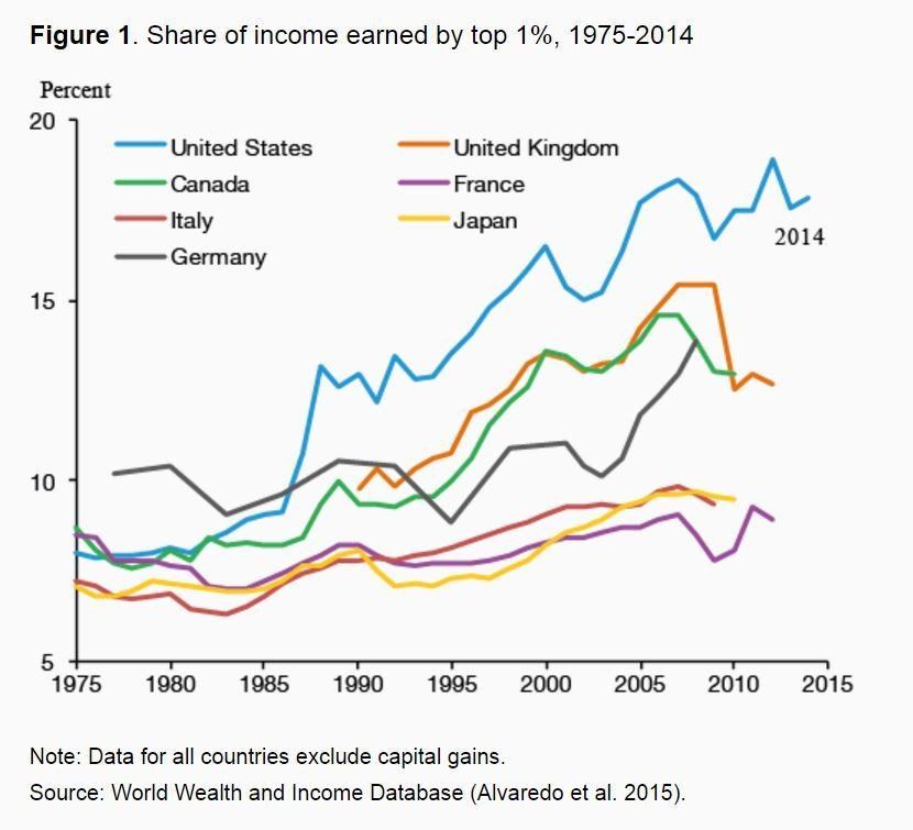 Share of income earned by top 1%, 1975-2014