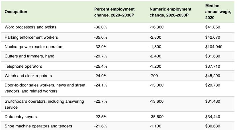 chart-showing-fastest-declining-jobs