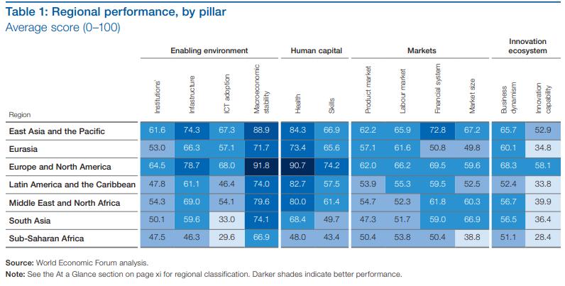 Economies' scorecards take account of 98 individual indicators.