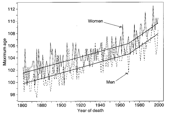 Fig. 1 (left). Annual maximum ages at death by sex, Sweden, 1861 to 1999, with trend lines. Trend lines follow a least-squares regression equation