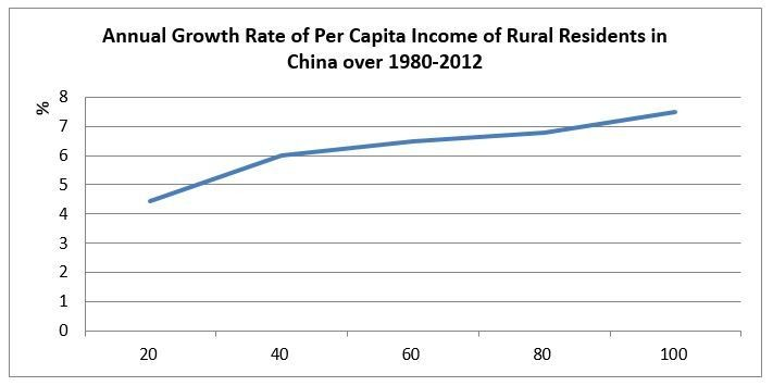 Growth incidence curve of income per capita in rural China over 1980-2012