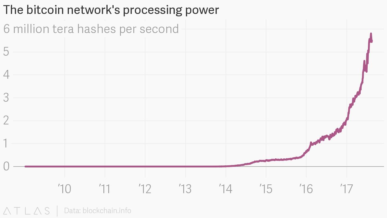 bitcoin processing power)
