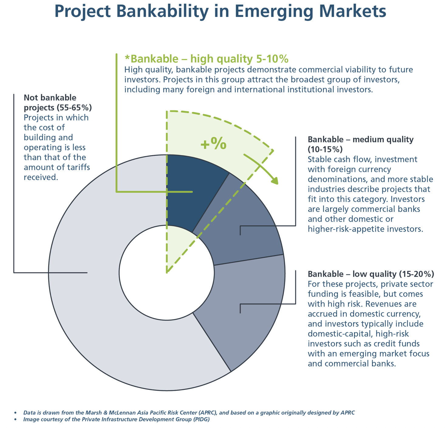 The situation of the bankability of projects in emerging markets
