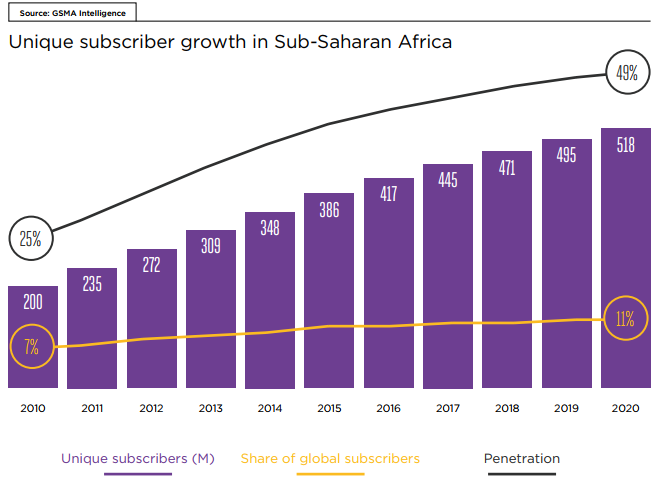 Unique subscriber growth in sub-Saharan Africa