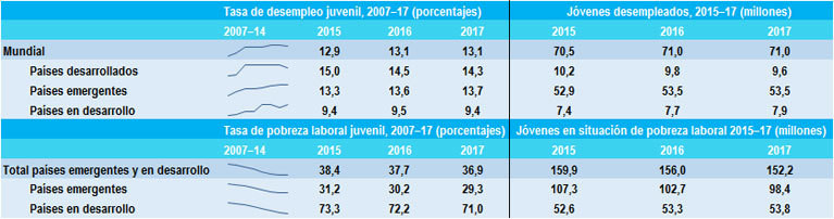 Fuente: World Employment and Social Outlook 2016: Trends for Youth