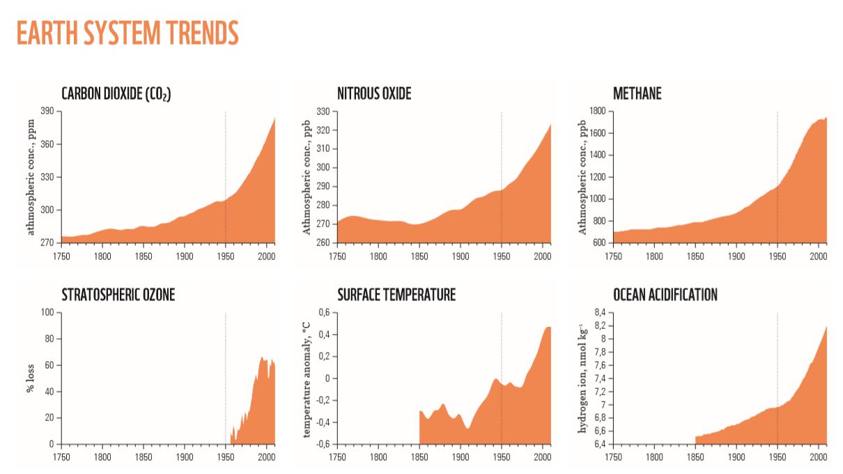 Rising chemicals, rising temperatures and rising ocean acidification