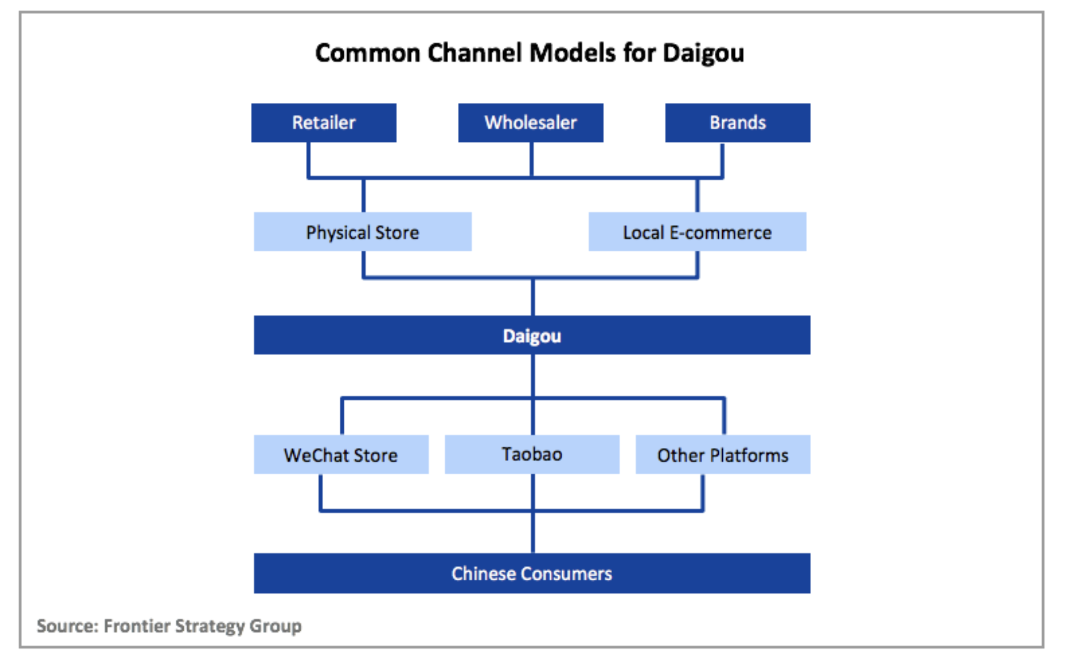 How 'daigou' - unofficial sellers of goods from overseas - fit in China's e-commerce ecosystem