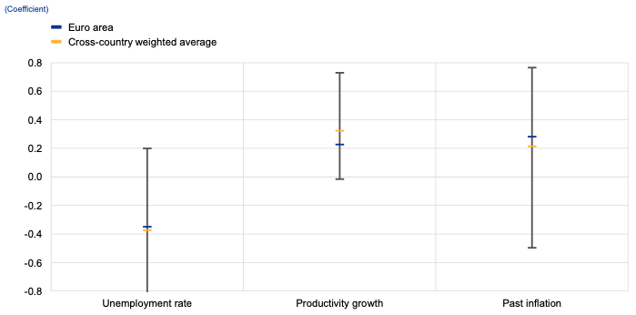 Notes: Yellow markers show the simple average of the estimated country-by-country Phillips curve coefficients based on a benchmark specification (annualised quarterly compensation per employee is regressed on its own lag, the lagged unemployment rate, four quarters moving average of previous year-on–year inflation rates, annualised quarterly productivity growth and a constant.). Lines display maximum and minimum of the cross-country dispersion. The cross-country average is weighted and weights are based on the proportion of employment of each country being considered over the total countries' employment. All countries' results are included but for Ireland, which conducted the PC exercises based on wage per hour measures. Blue markers show the coefficients for the euro area based on the benchmark specification. Some countries estimate the benchmark specification in year-on-year terms.