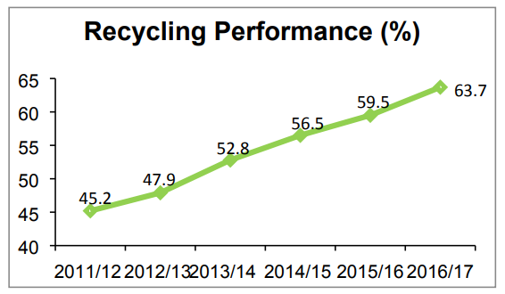 Swansea's steady improvement on recycling.
