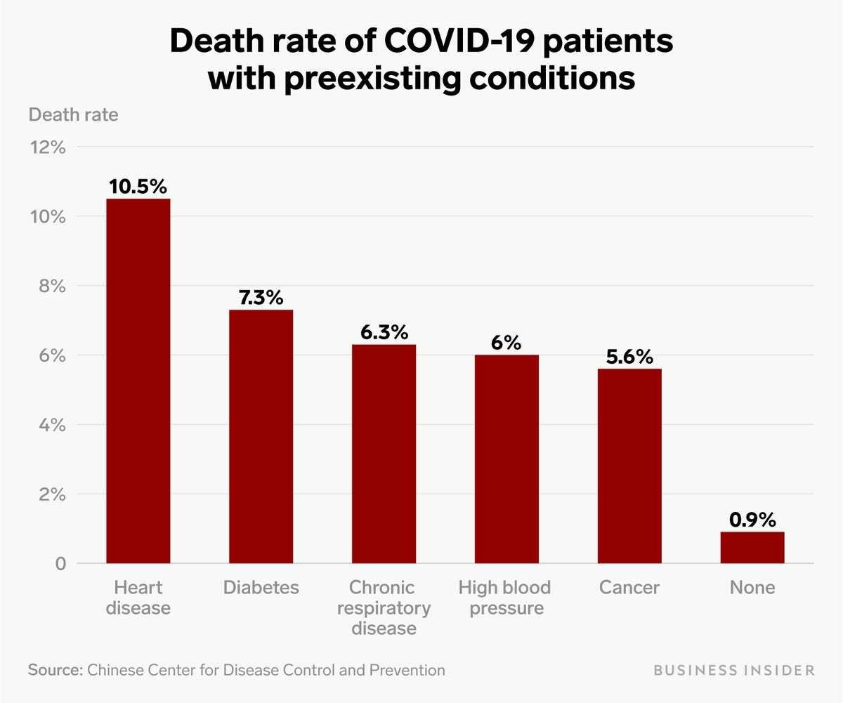 COVID-19 Death Rate with Pre-Existing Conditions