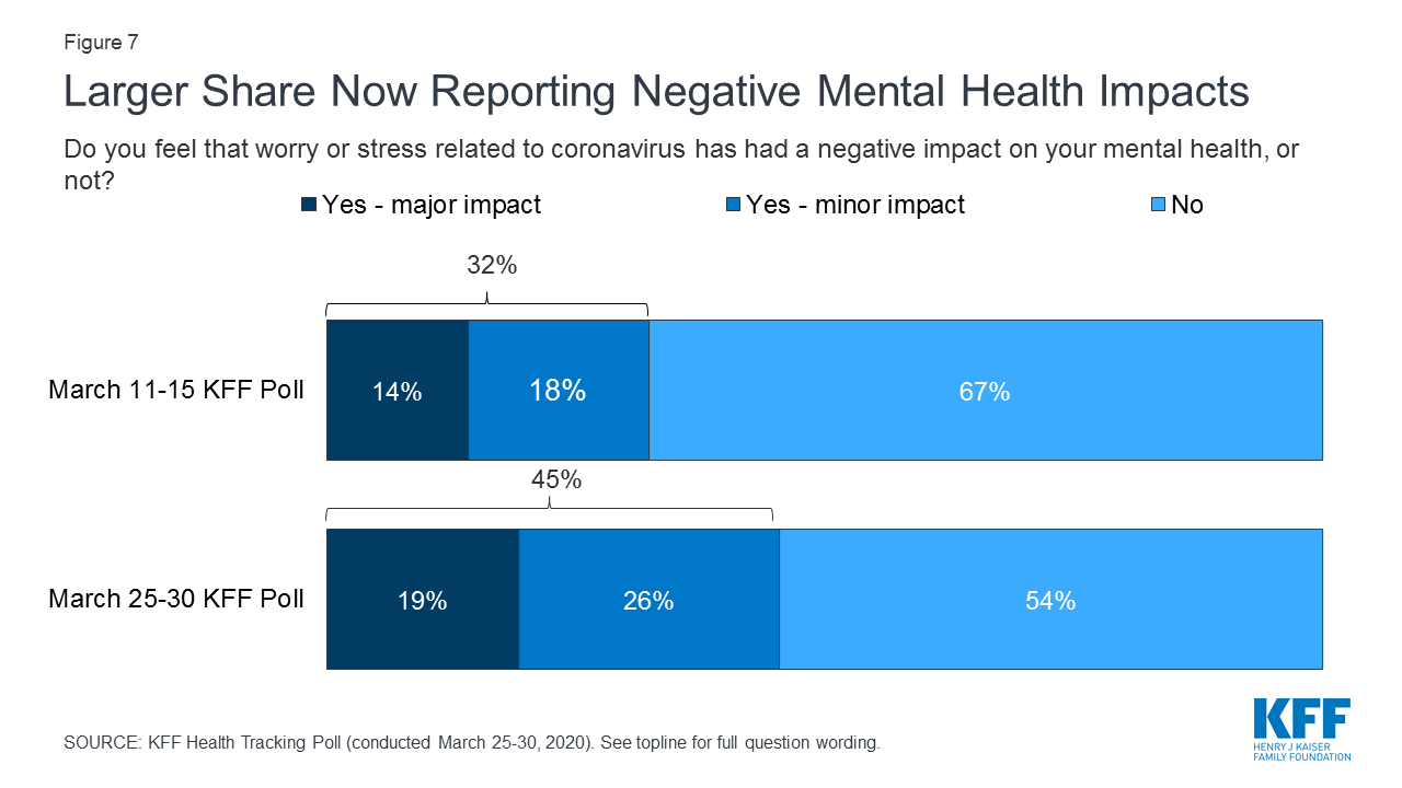 Nearly half of the people in the US say the coronavirus crisis is harming their mental health.