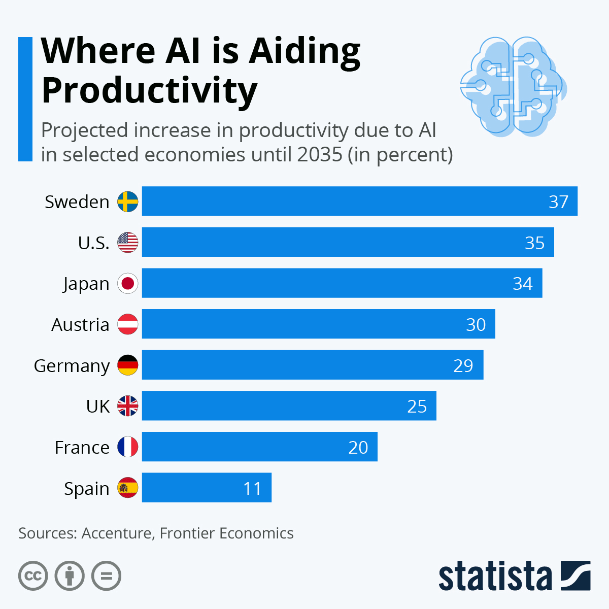 A chart showing where AI boost productivity in the most countries.