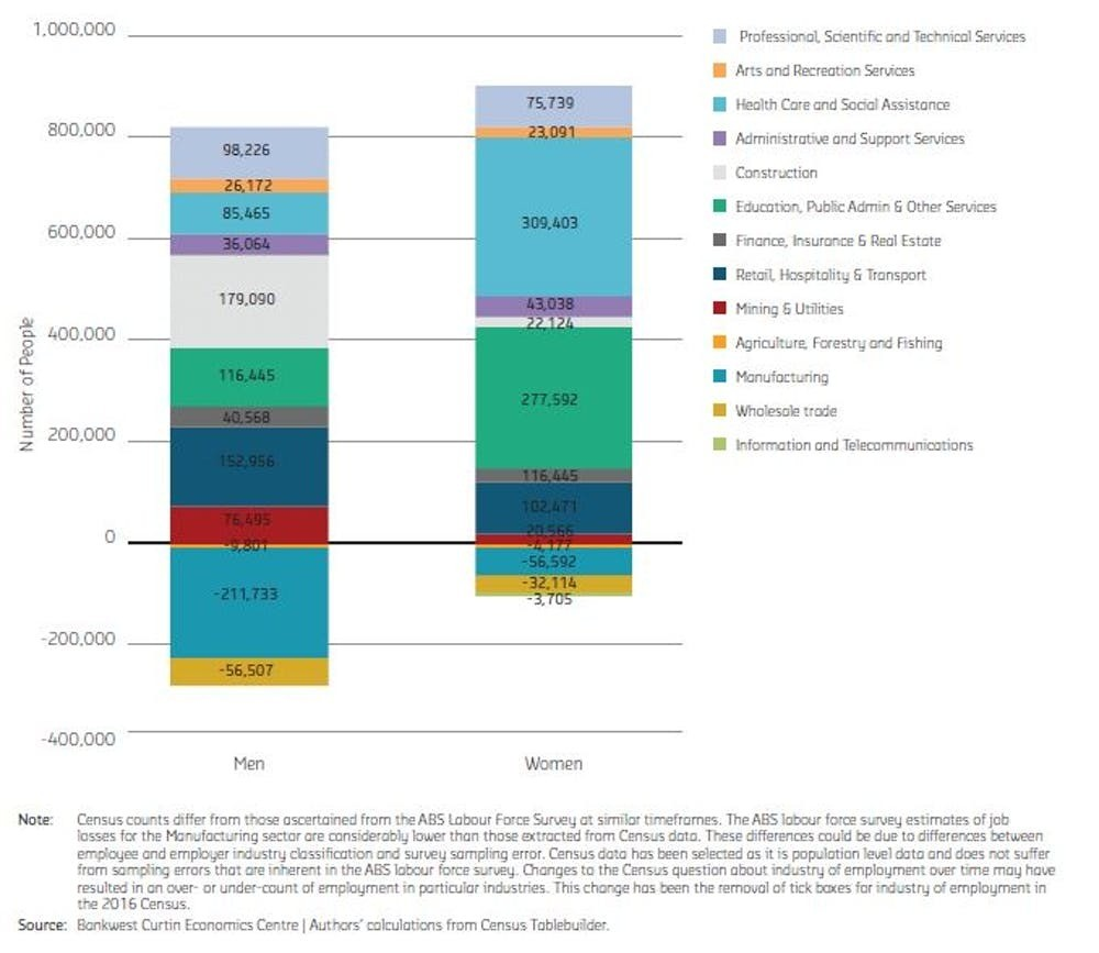 Job losses and gains by sector, men and women, 2006 to 2016.