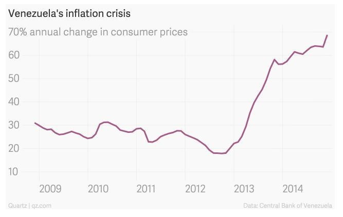 venezuela s economic crisis all you need to know in charts  venezuela s inflation crisis