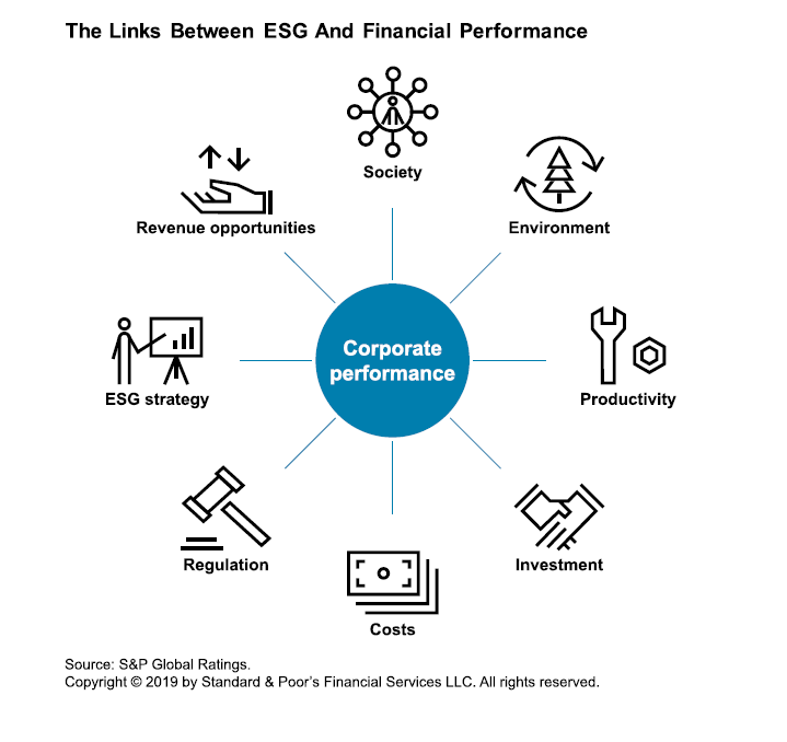 The links between ESG and financial performance.