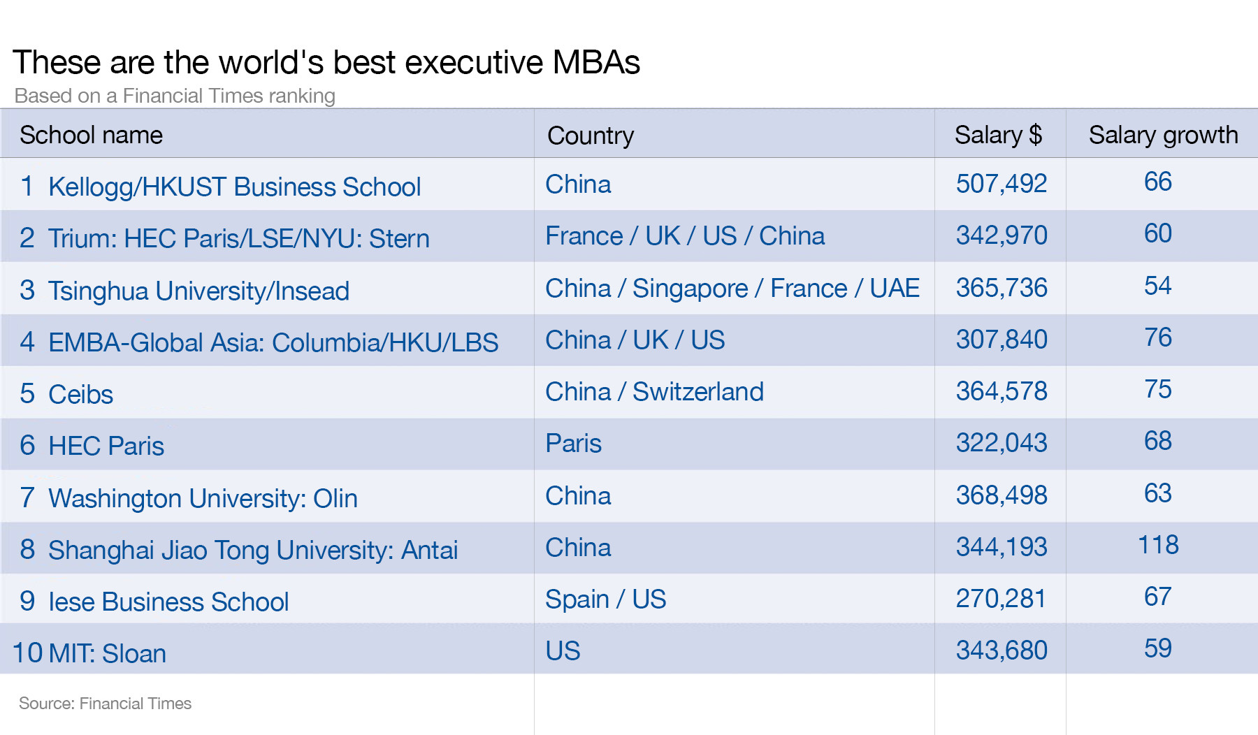 The Best Executive Mbas According To The Financial Times World