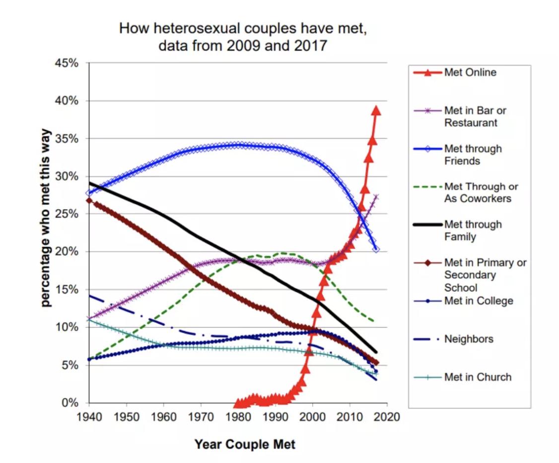 How the couples met.