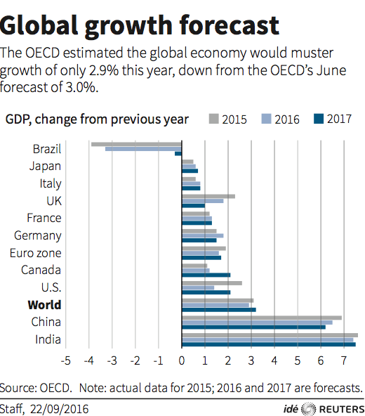 Latest Paris-based OECD economic forecasts.