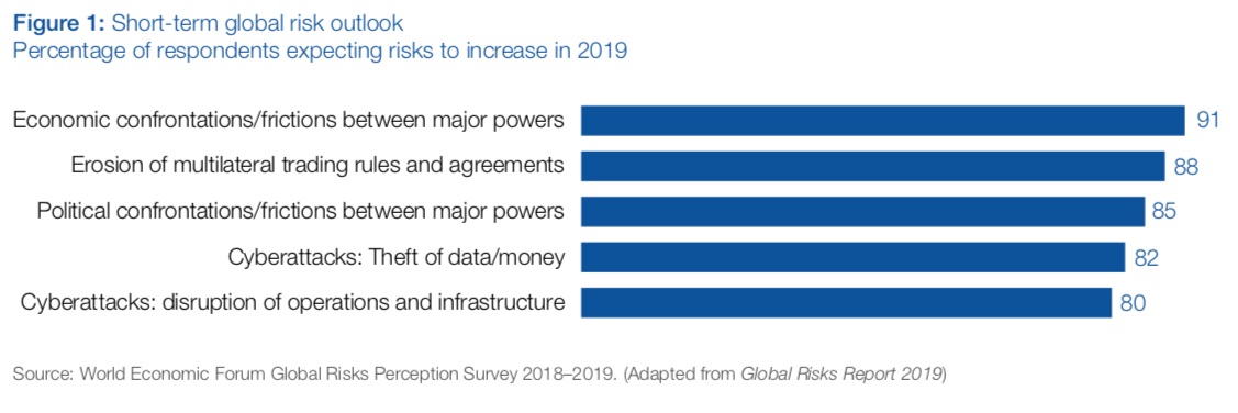 Finance-related concerns are a constant theme where risk expectations are concerned (World Economic Forum)