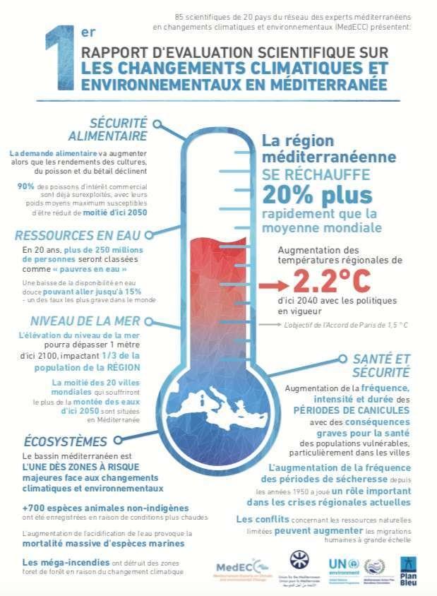 Une infographie pour résume les conclusions des chercheurs du réseau méditerranéen d'experts sur les changements climatiques et environnementaux (MedECC).