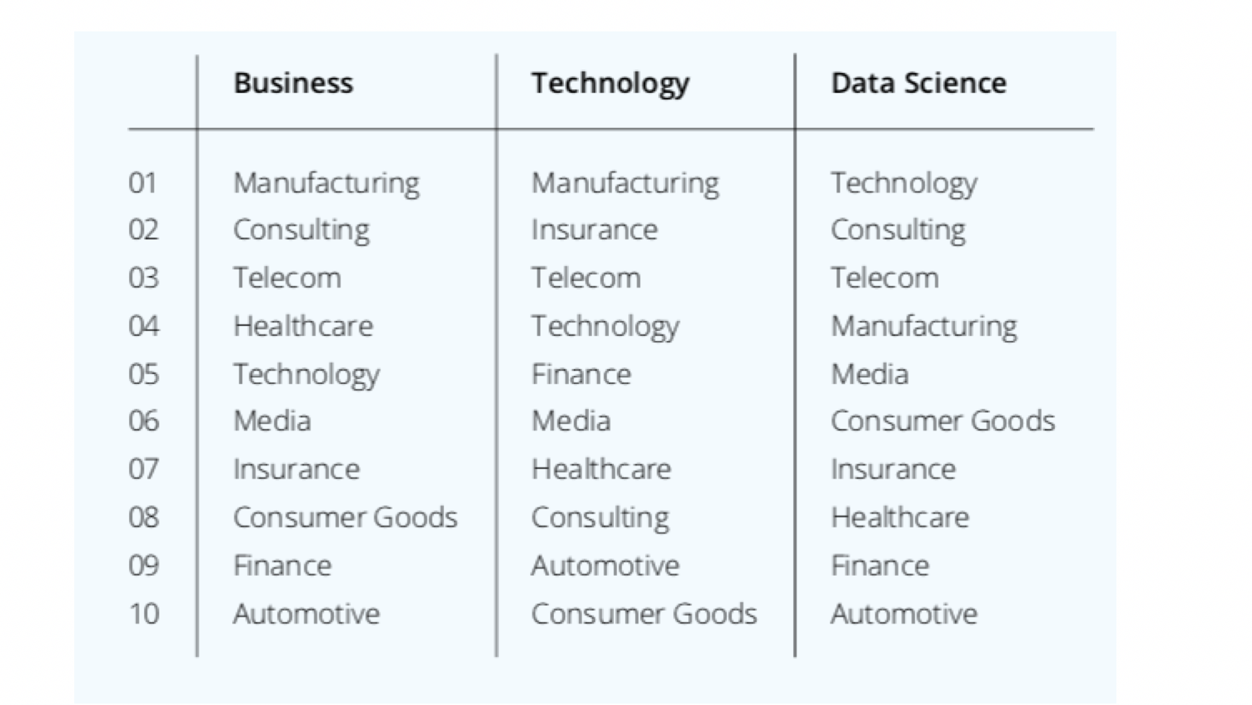 The Index ranks 10 industries in key business, technology, and data science skills