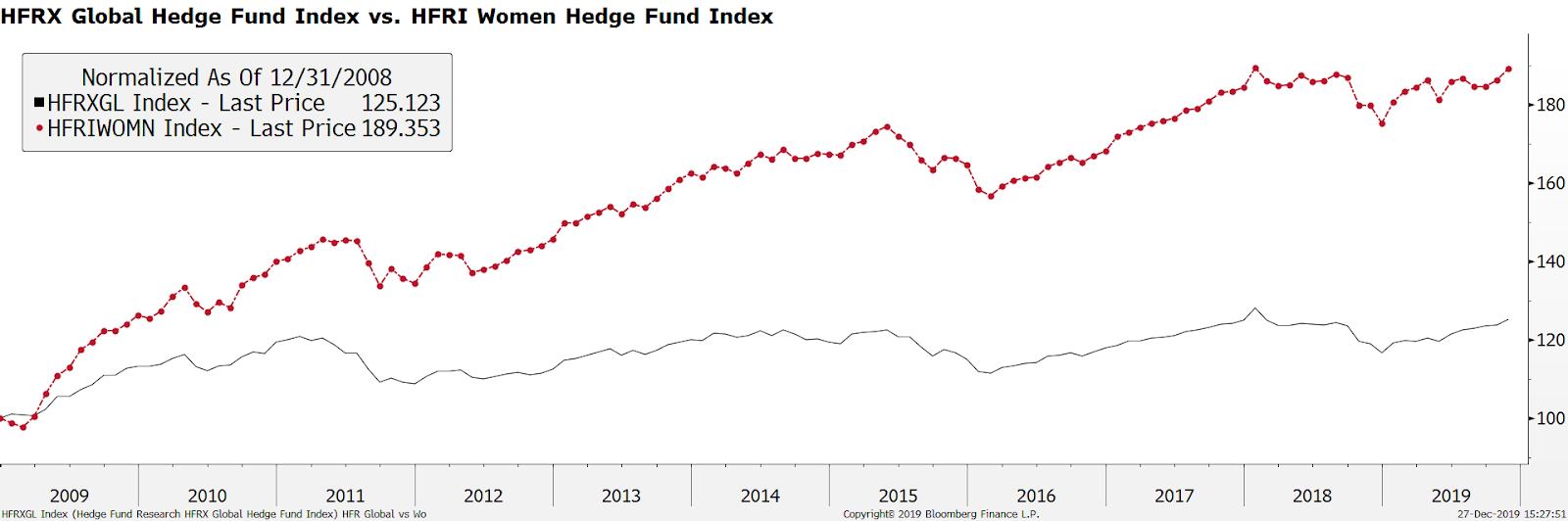 Global hedge fund index vs women-owned hedge fund index