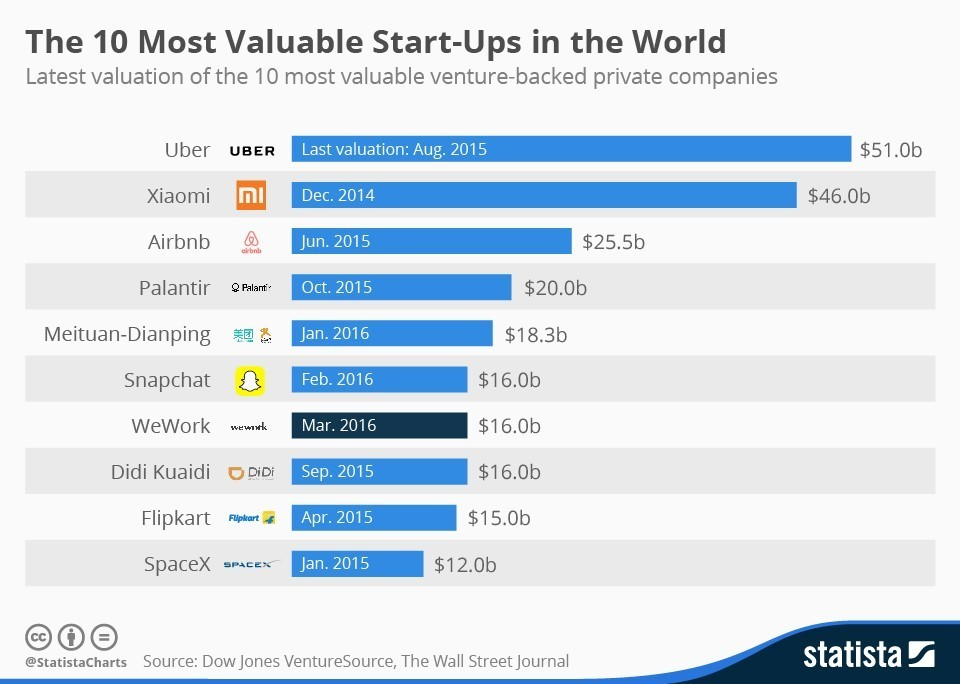 The 10 most valuable start-ups in the world