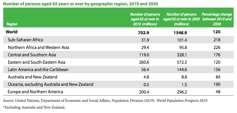Number of persons aged 65 years or over by geographic region, 2019 and 2050.