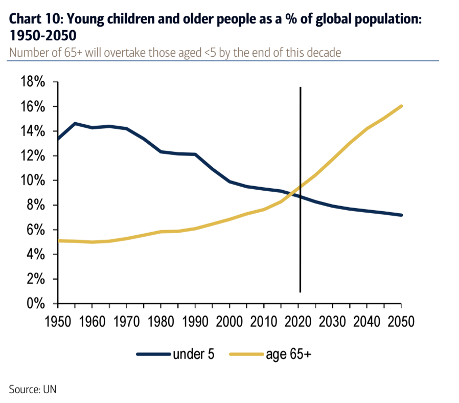Young children and older people as a % of global population: 1950-2050