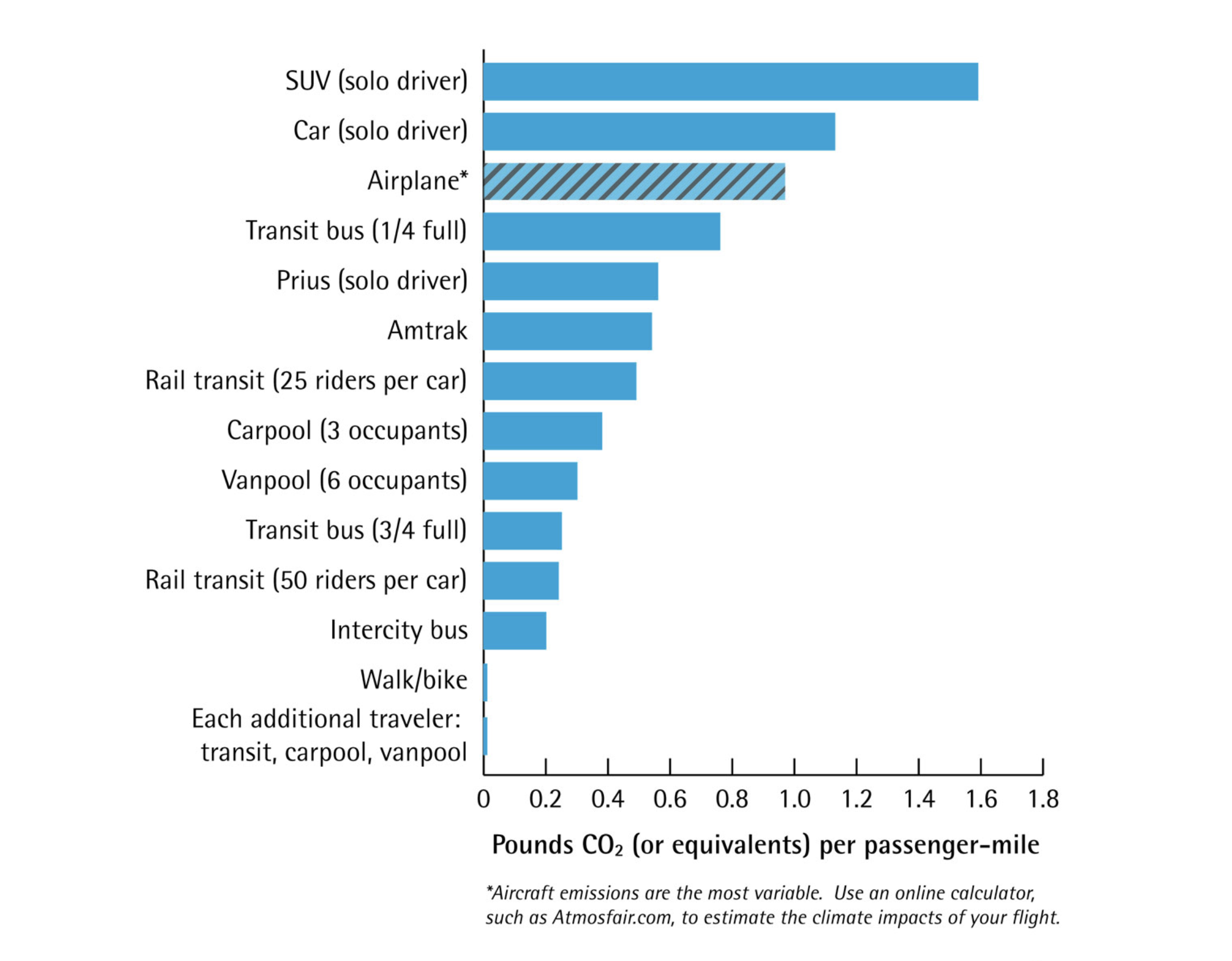 The relative carbon footprints of the most common modes of transport