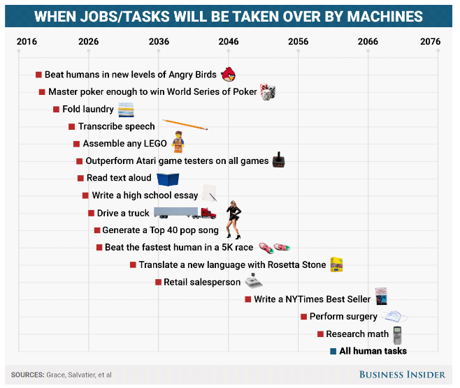 Jobs/Tasks will be taken over by AI