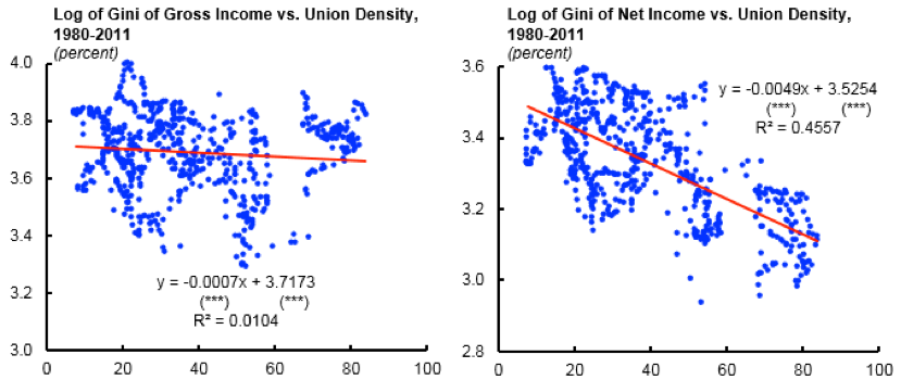 Redistribution effect of trade unions in advanced economies
