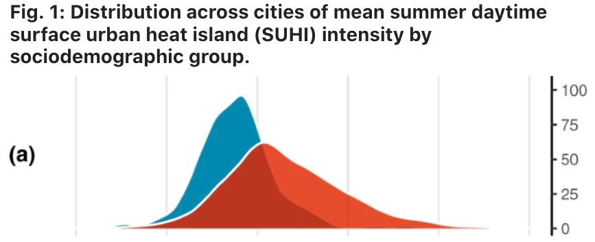 un gráfico que muestra la relación entre el calor superficial y la raza en las ciudades de EE. UU.