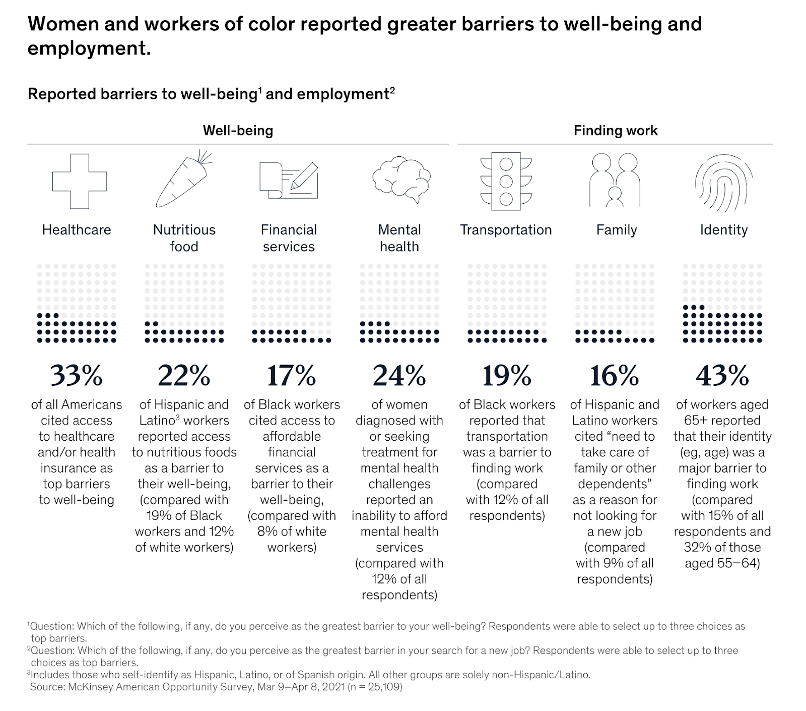 a survey showing that healthcare access is challenging for many people